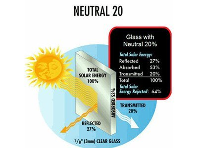 How Solar Control Film Works?